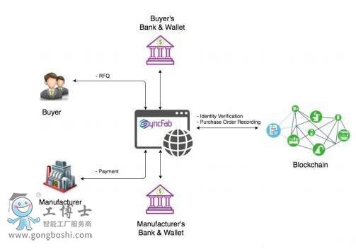基于区块链技术的供应链管理系统SyncFab介绍