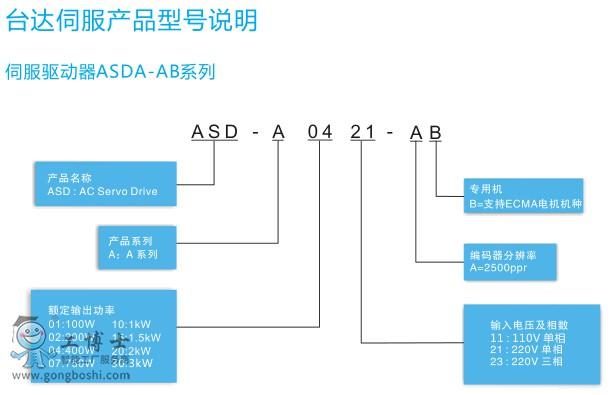 AB伺服图2