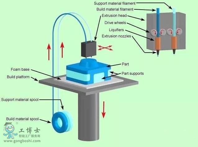 市场上比较流行的3D打印技术有哪些?