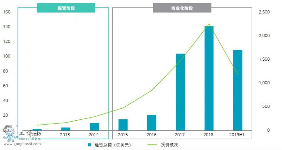 德勤:2025年全球人工智能市场规模将超6万亿美元,复合增长率达30%