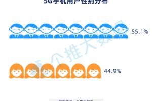 个推大数据:5G手机首批用户画像曝光,都市潮流男性是绝对主力!