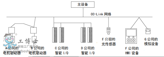 爱普生机器人通讯 CC - <d><d><d><d>Link</d></d></d></d> 的特点