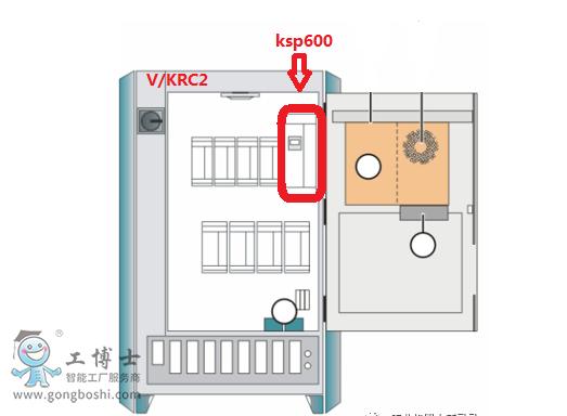 库卡机器人KSP600硬件所在位置