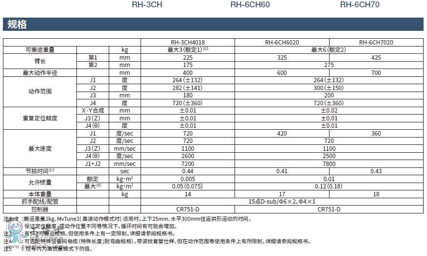 三菱机器人_紧凑型高性能四轴机器人_RH-3CH_6CH60_6CH70