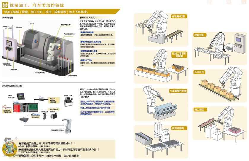 三菱工业机器人系统解决方案部分