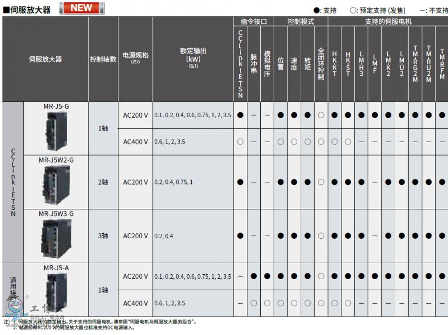 三菱电机AC伺服电机系统MELSERVO-J5产品样本伺服放大器