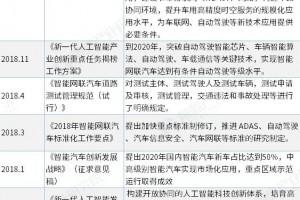 百度获载人测试牌照 Apollo自动驾驶车队10月底沧州开展测试