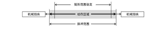 爱普生机器人X,Y坐标系中的矩形范围设定