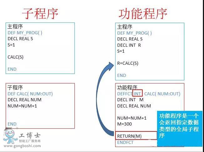 库卡机器人功能程序与子程序结构
