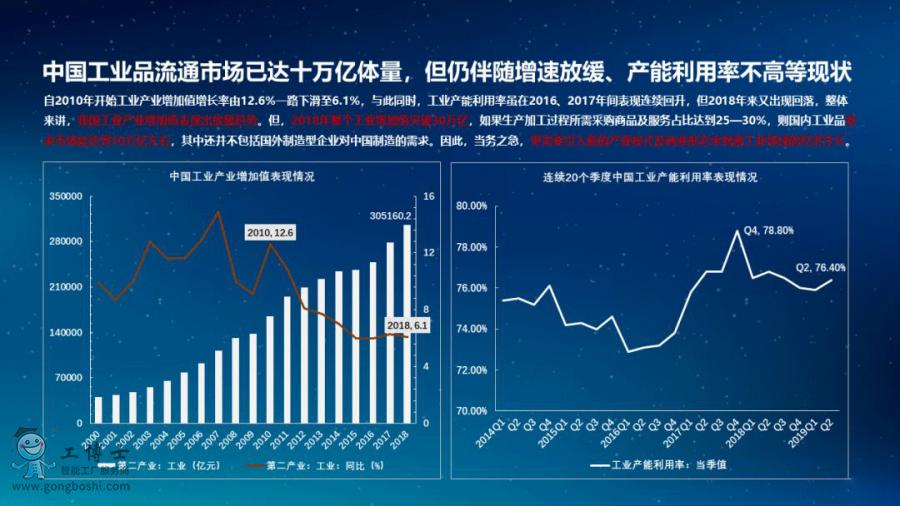 解读《中国工业品电商发展报告》
