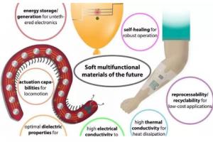 用材料构成的软体机器人将应用于医疗行业