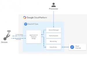 物联网应用连接到 Google Cloud怎样去实现
