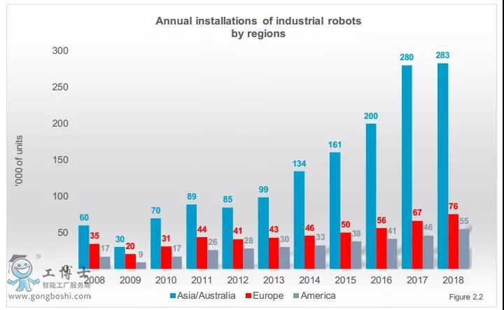 工业机器人地区年装机量统计表