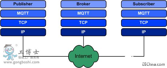 物联网网关中的MQTT协议和Modbus协议介绍