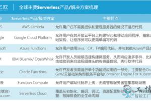 云计算2020展望(技术篇):Serverless、K8s、服务网格、OSS、HPC