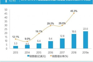 当下,中国智能机器人发展到底如何?