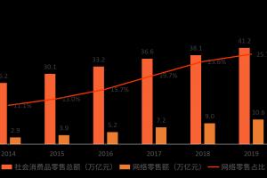 中国社零总额突破40万亿,新零售有望成为行业增长引擎