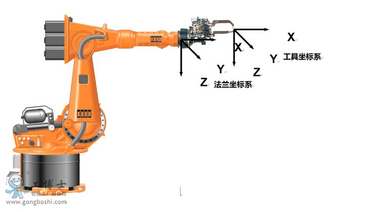 工业机器人坐标系讲解之各坐标系关系!1