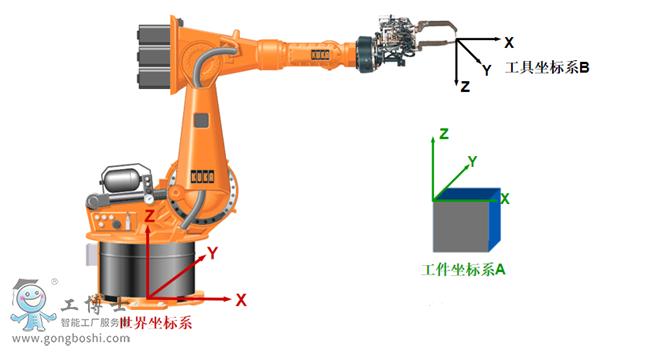 工业机器人坐标系讲解之各坐标系关系!