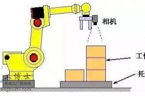发那科机器人的24个视觉功能