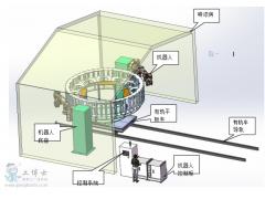 项目IRB 5500 ABB机器人喷涂,为客户省下大量的成本——ABB喷涂机器人