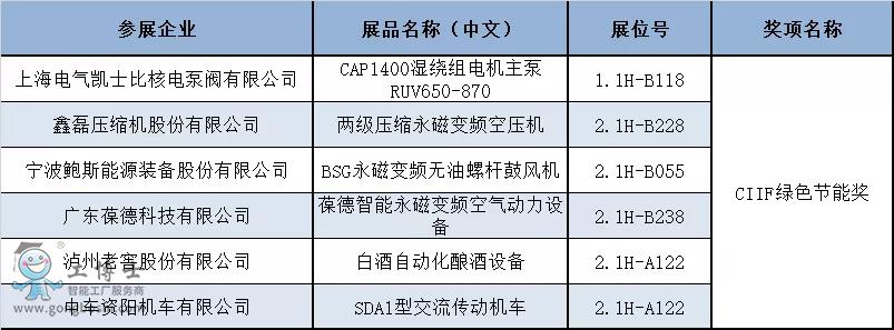 揭晓!第22届中国工博会CIIF专业奖获奖名单