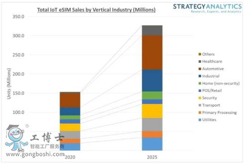 2025年用于物联网应用的eSIM销量将翻一番以上
