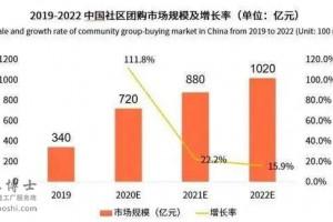 2020年后中国新零售的发展路径将要如何进行规划
