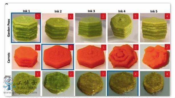 """利用""""食品墨水""""的3D打印食物可保留食品的营养和口味"""