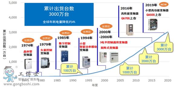 【安川】变频器累计出货突破3000万台