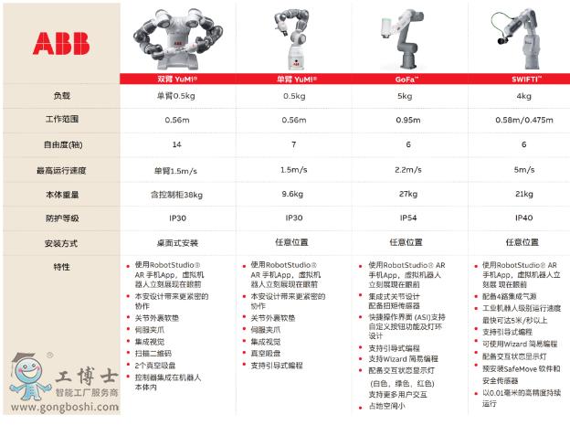 ABB机器人官网