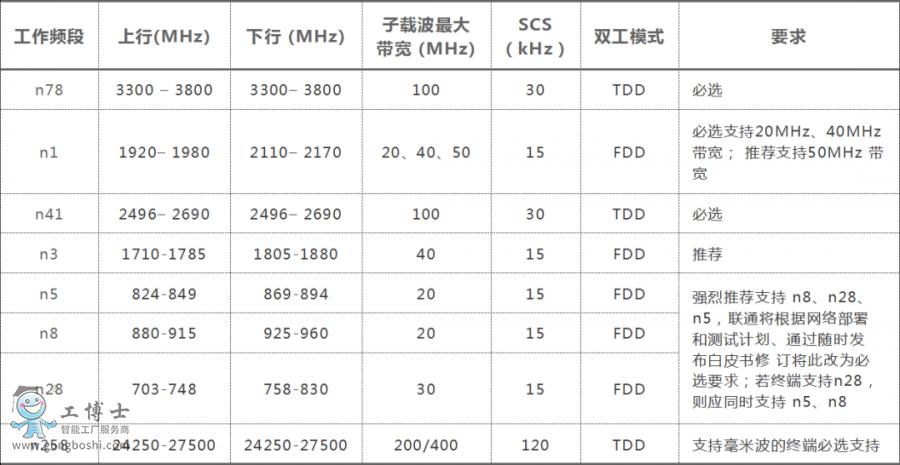 关于5G手机必须具备的功能浅析